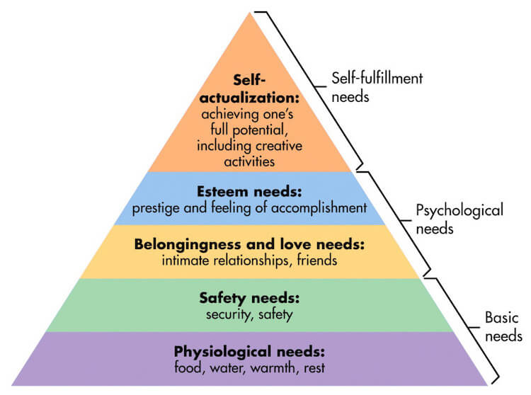 Maslow's Hierarchy of Human Needs Pyramid.